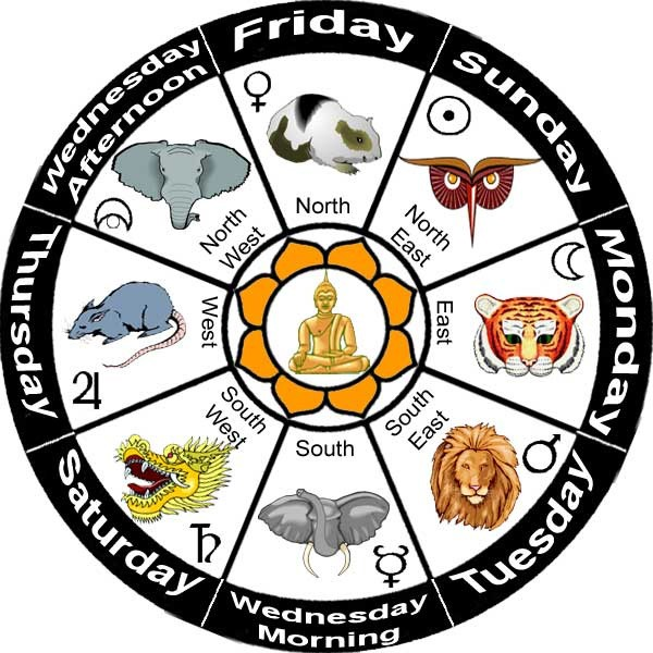 Burmese Zodiac Animal Signs on Whats-Your-Signs