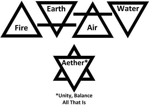 diamond symbol meaning as the five elements