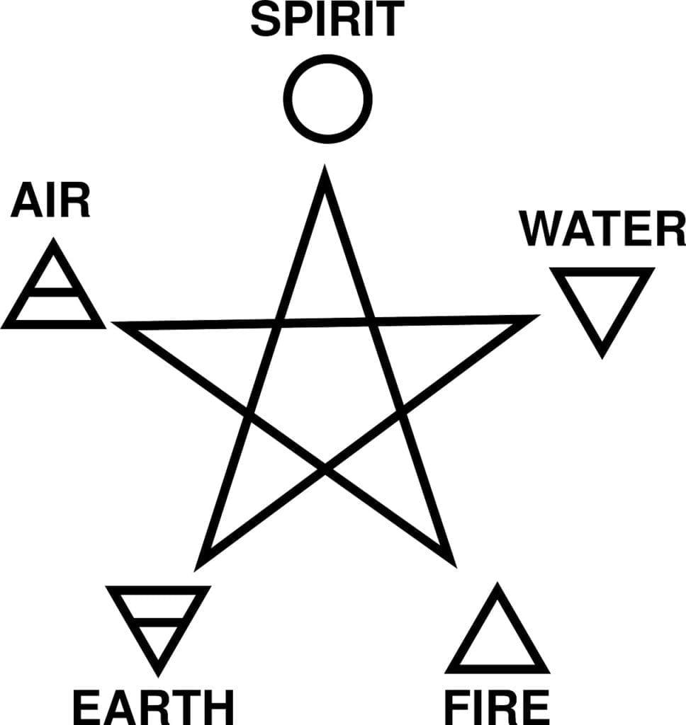 five fold Celtic symbol meaning