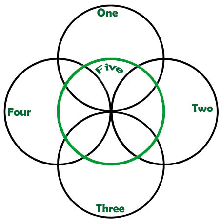 five fold celtic meanings and symbol meaning