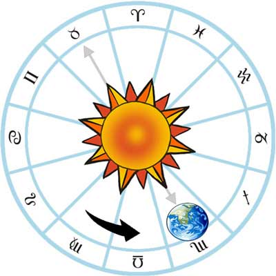 determining the meaning of sun signs