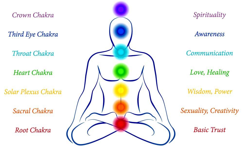 chakra symbols chakra diagram chakra meanings on whats