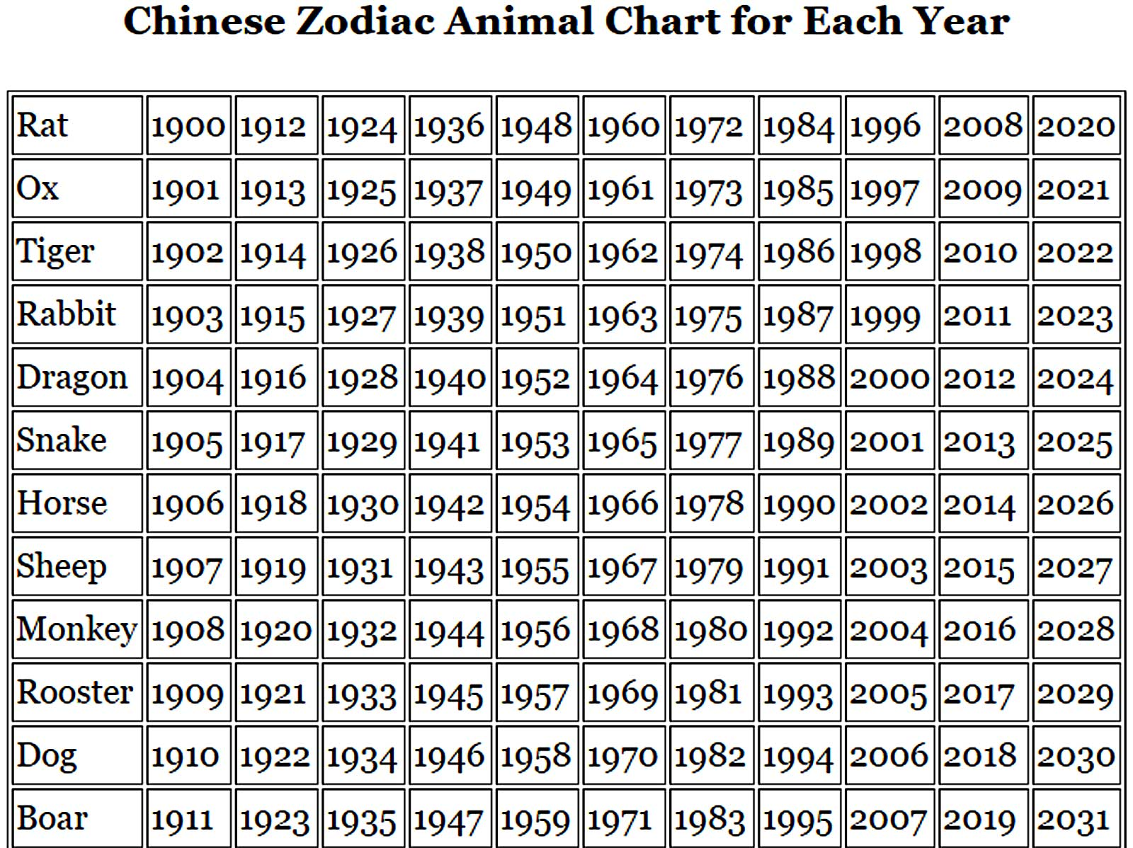 Now That You Know Your Chinese Zodiac Animal Or The Sign Rules Current Year Lets Take A Look At Various Influences This