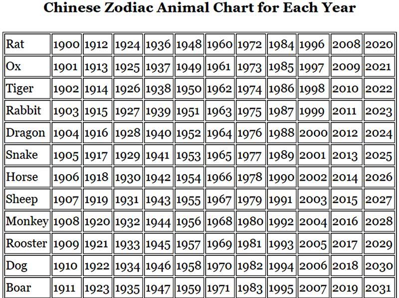 Chinese Zodiac Animals and Chinese New Year