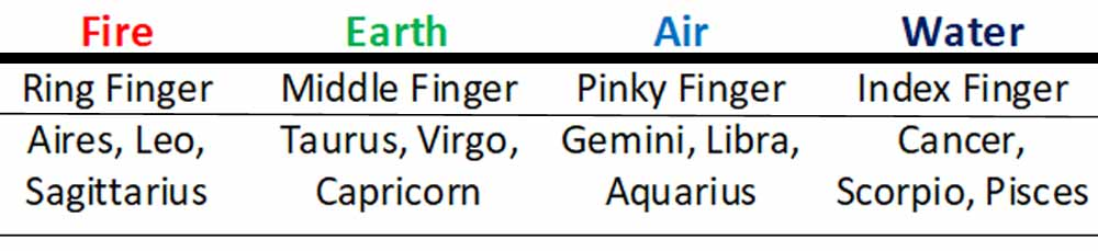 Astrology Signs Gemstones and Palmistry Chart