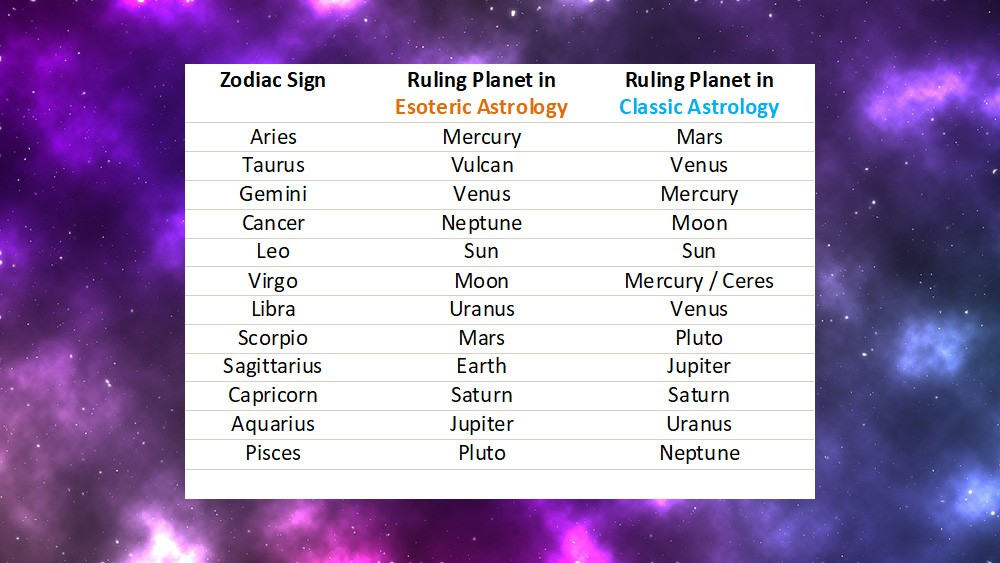 esoteric astrology vs classic astrology