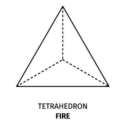 Meaning of Platonic Solids Fire Tetrahedron