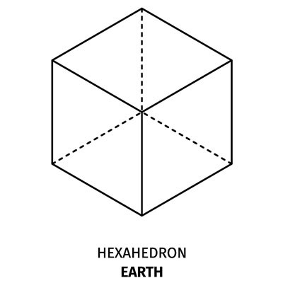 Meaning of Platonic Solids Earth Hexahedron
