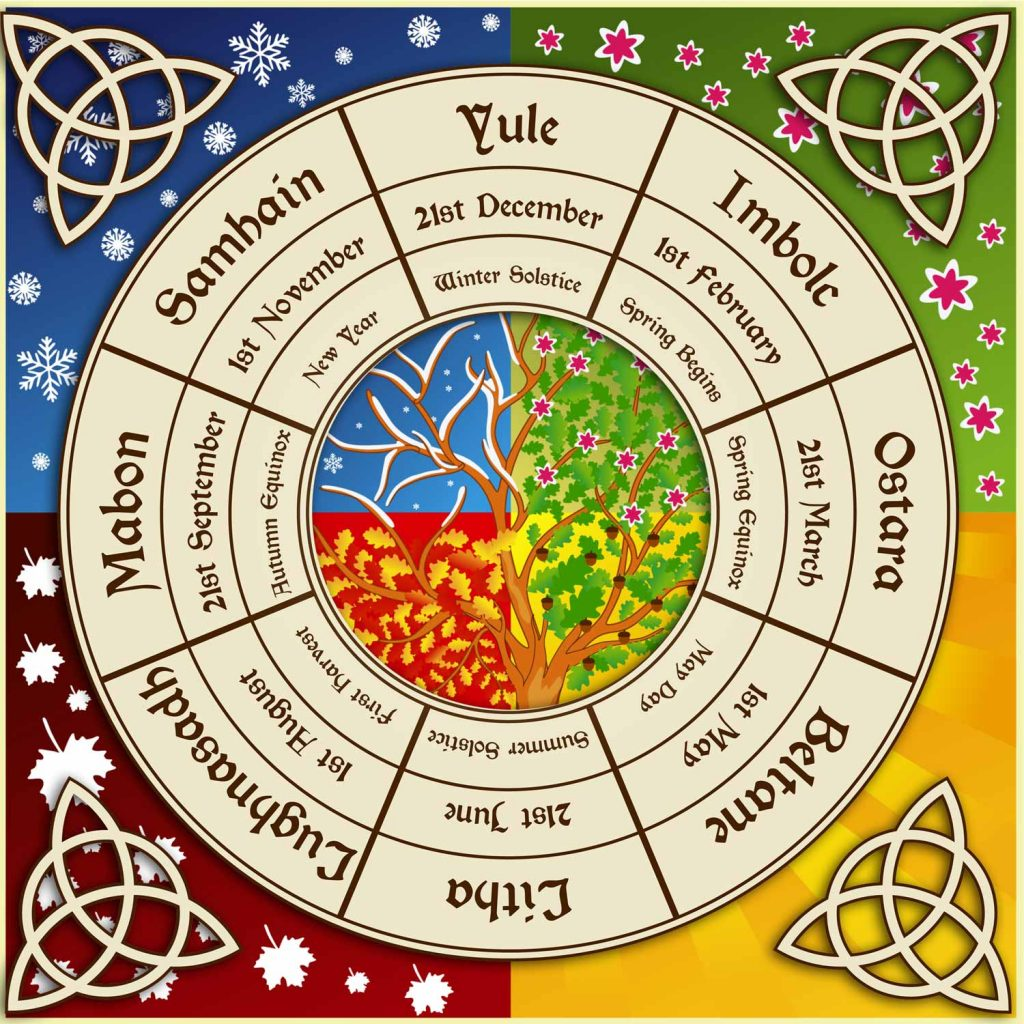 Wheel of the Year Meaning