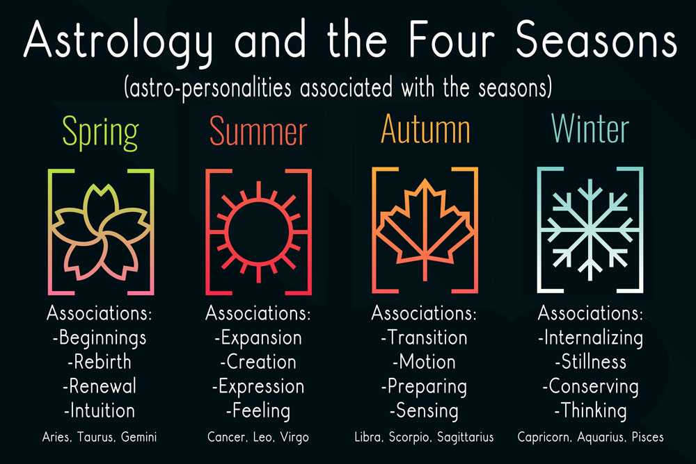 Astrology and the Seasons
