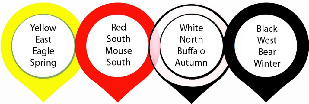 Native American Wheel and Life Phases