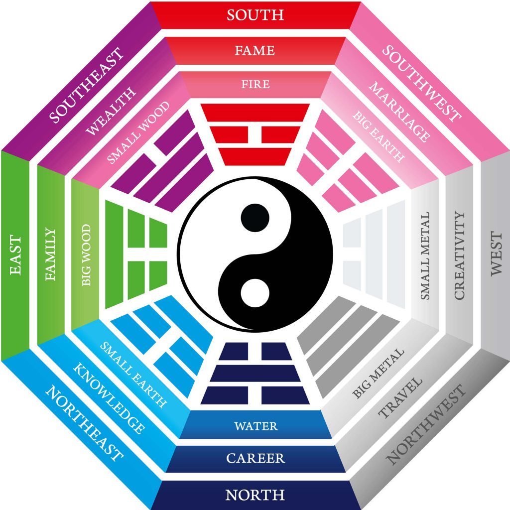 Feng Shui Directions and Meaning