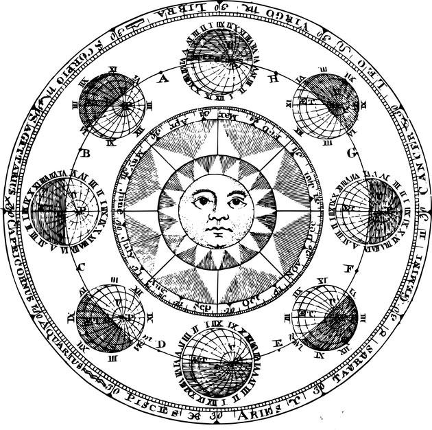 Zodiac Traits, Triplicities and Quadruplicities