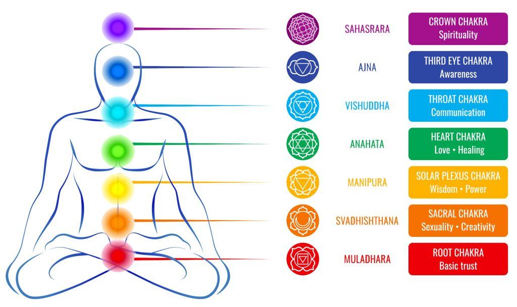 Chakra Crystals Chart